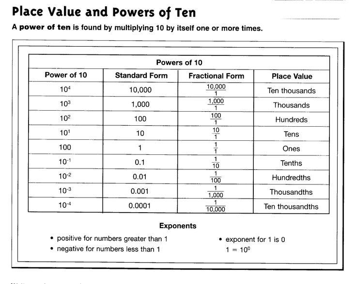 math worksheet : 24 best power of 10 images on pinterest  eames 5th grade math  : Powers Of Ten Worksheet