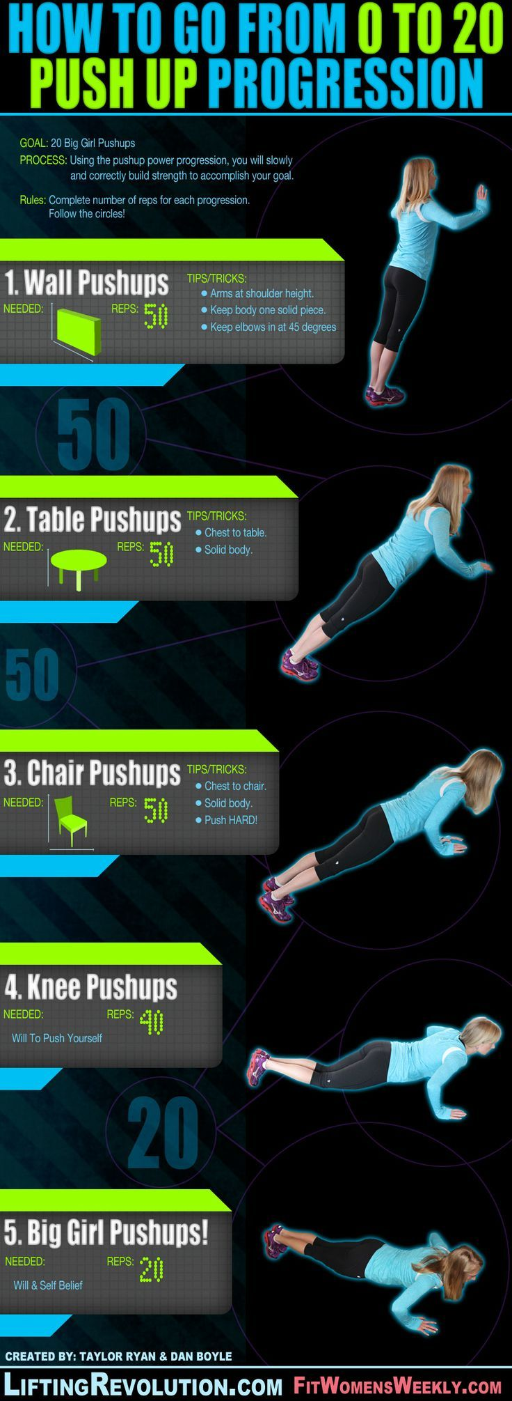 """Pushup progression for women. Tip: Push ups do not come easily. If you know where to start you can end with a """"big girl pushup!"""" Give it a try."""
