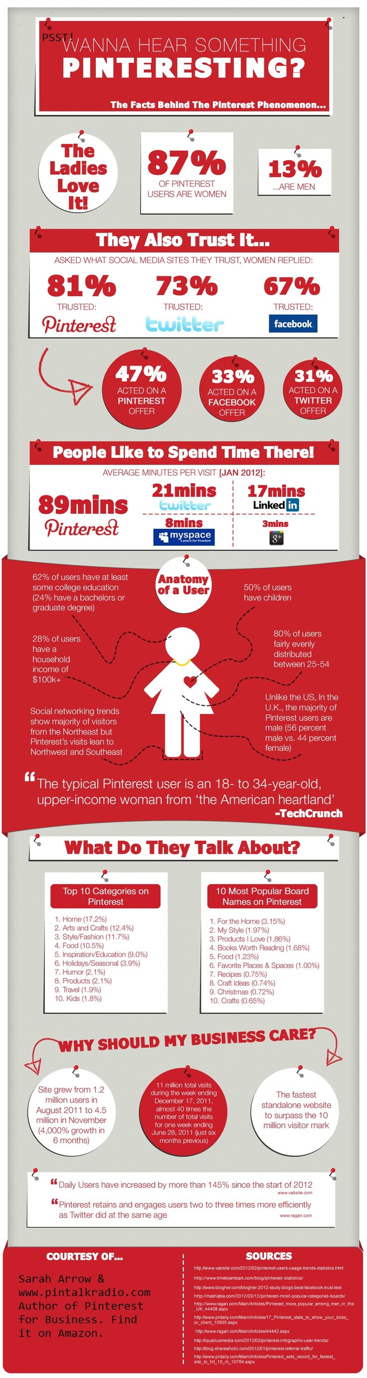 "SOCIAL MEDIA -         ""Why your business should be on Pinterest (Infographic) - Write On Track""."