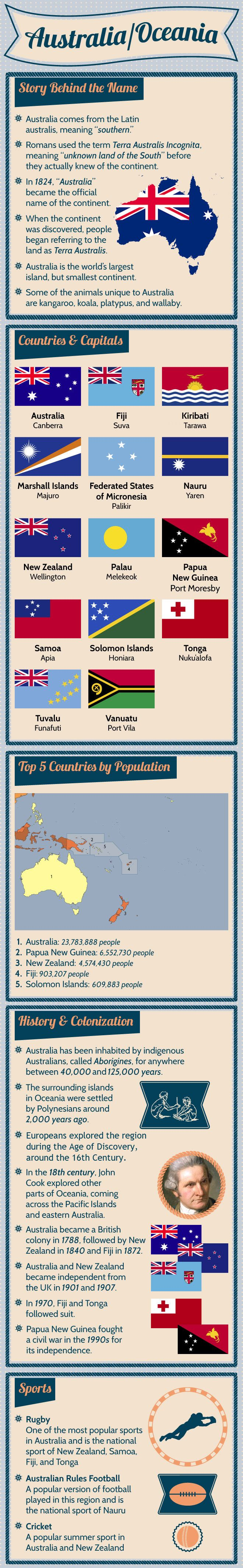 Infographic of Australia Oceania Facts