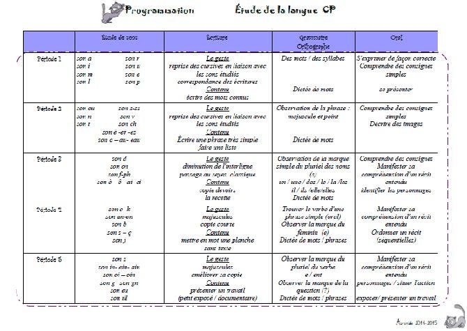 programmation CP