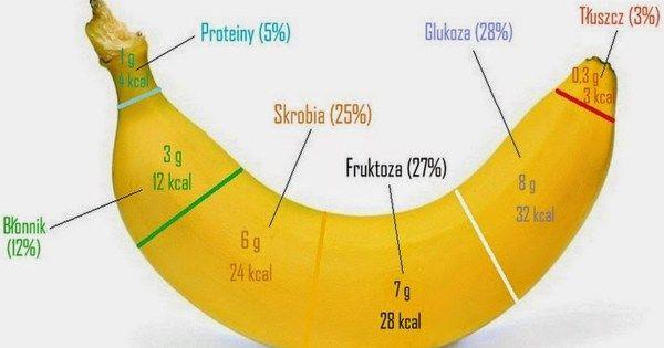 Oto 6 korzyści zdrowotnych wynikających z jedzenia bananów