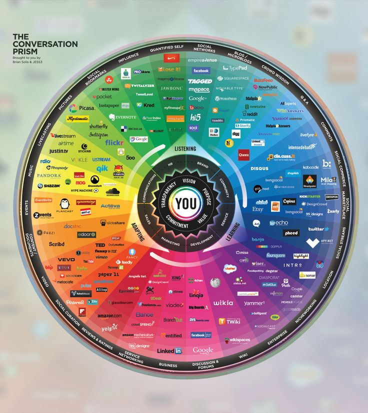 Social media is SO much more than Facebook, Twitter and Pinterest. The 2013 Conversation Prism paints a complete picture.