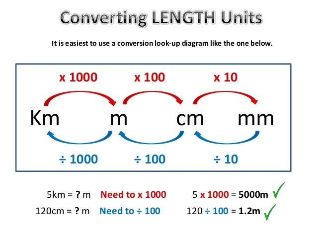 It is easiest to use a conversion look-up diagram like the one below.Km m cm mmx 1000 x 100 x 10÷ 1000 ÷ 100 ÷ 105km = ? m...