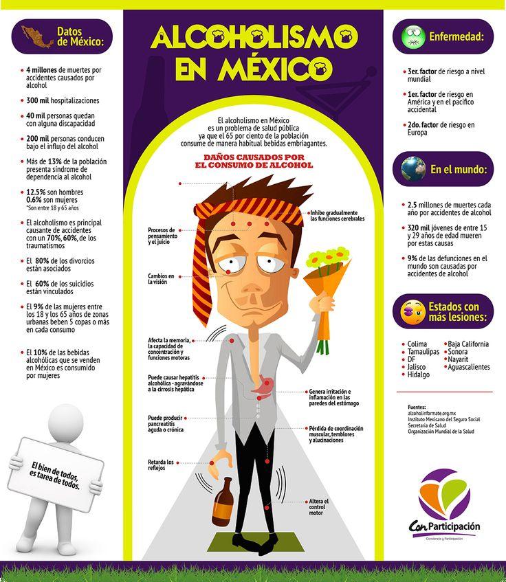 Alcoholismo en México - Investigación y Desarrollo