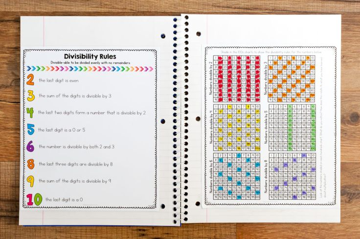 FREE divisibility rules reference page for interactive notebooks. Students shade in a hundreds chart to explain the divisibility rule.