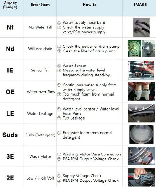 7 best error codes of appliances images on pinterest accessories here you will find a full list of samsung front loading washer error codes error or fault codes are shown on your washers display to identify what is wrong fandeluxe Gallery