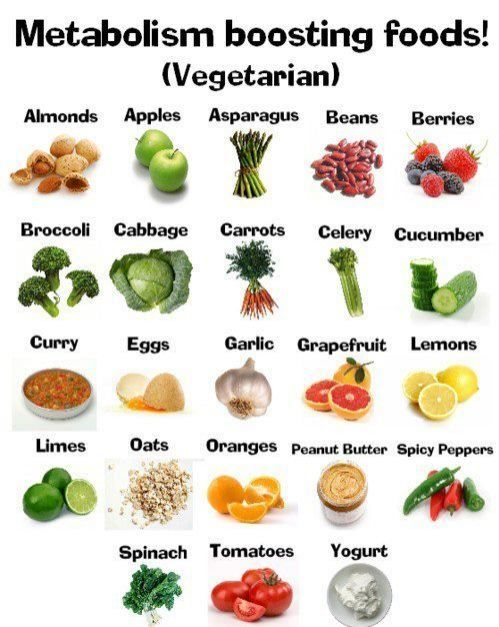 Wondering how to get your metabolism going? Here's a few foods that will promote a faster metabolism.