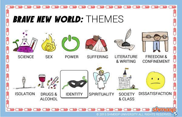 Brave New World Theme of Identity
