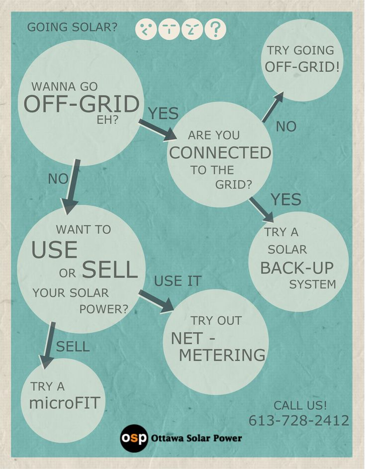 Here are some options for going solar.  Offgrid, microFIT, net-metering and Backup power are all options in Ontario!