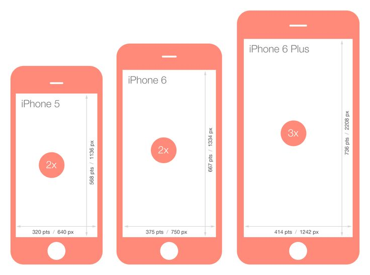 Comparison of screen sizes between iPhone 5, iPhone 6 and iPhone 6 Plus