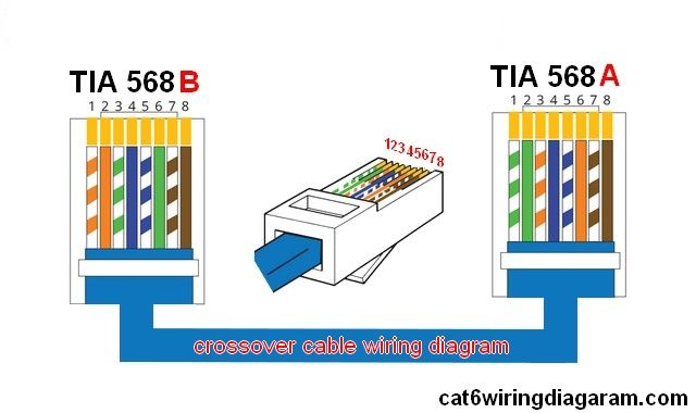 14 best cat6 wiring diagram images on pinterest coding rh pinterest com RJ45 Wiring Standard 568B Wiring