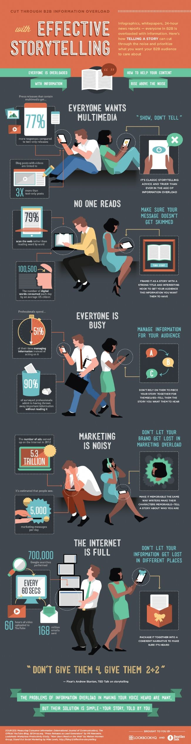 Comment dire des histoires et être entendu par vos clients professionnels, alors qu'ils voient passer environ 5000 messages marketing chaque jour ? La réponse avec une infographie publiée par Lookbook.