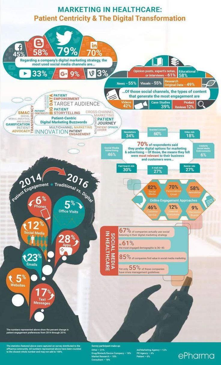 Patient+Centricity+&+Digital+Healthcare+Marketing+Transformation+Infographic