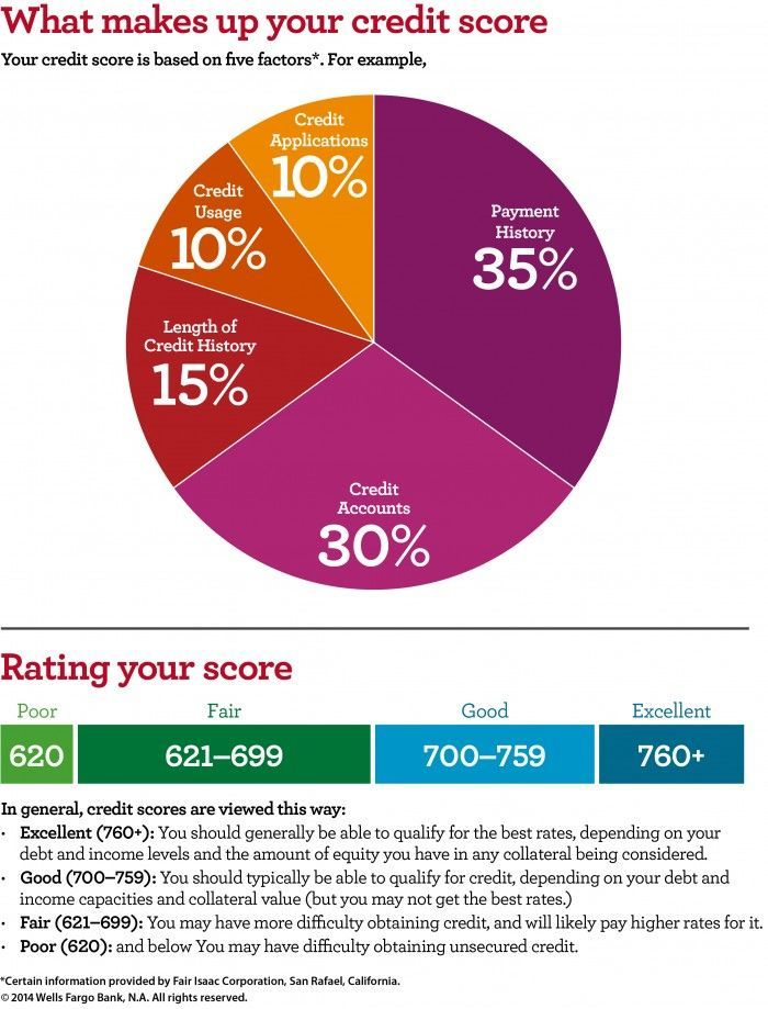 Understanding What Credit Is Made of and How To Increase Your Credit Score #sponsored #WellsFargo