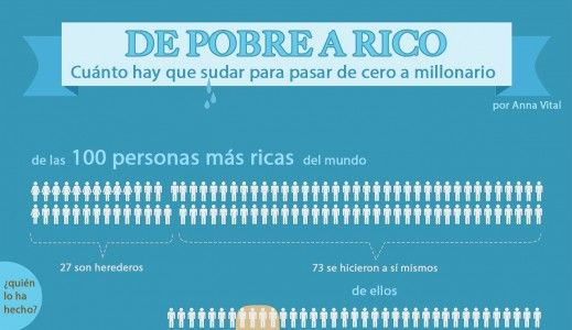 De pobre a rico, descubre cómo tener éxito (Infografía) #exito #emprendedores #autonomos #motivacion