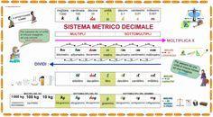 Cartellone sul Sistema Metrico Decimale