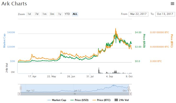 Ark Chart and Price