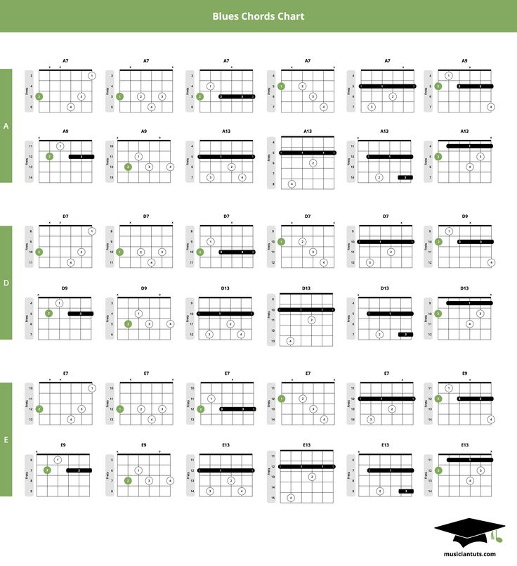 This blues chords chart contains 12 great-sounding blues chords that are completely moveable across the guitar fretboard so you can play them in any key. I've included the chord positions in the key of A, D, E. This will allow you to easily play a 12-bar blues progression by choosing at least 1 chord from each key to play the I - IV - V pattern (starting with A as your root).