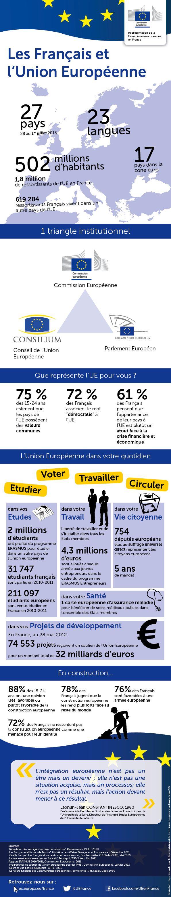 Infographie : Les français et l'Union européenne