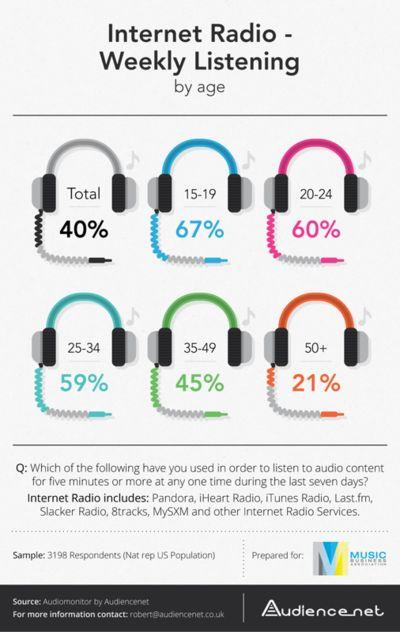 Wöchentlicher Konsum von Internetradio nach Alter in Amerika