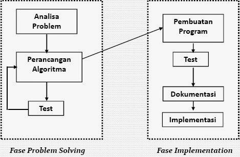 Logika Algoritma Pemrograman Komputer