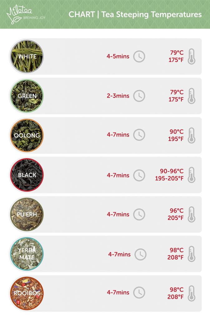 The Handy Tea Brewing Temperatures Chart