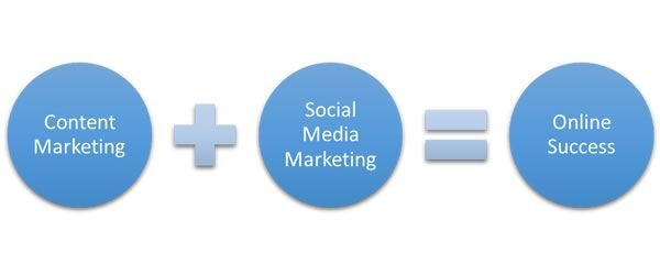 Content marketing and social media marketing – The winning partnership  http://www.reliablesoft.net/difference-between-social-media-marketing-and-content-marketing/  #socialmediamarketing #contentmarketing
