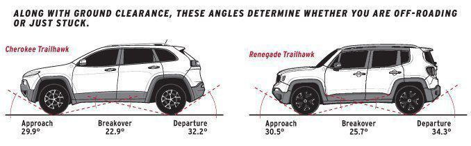 Best Jeep Renegade Ground Clearance