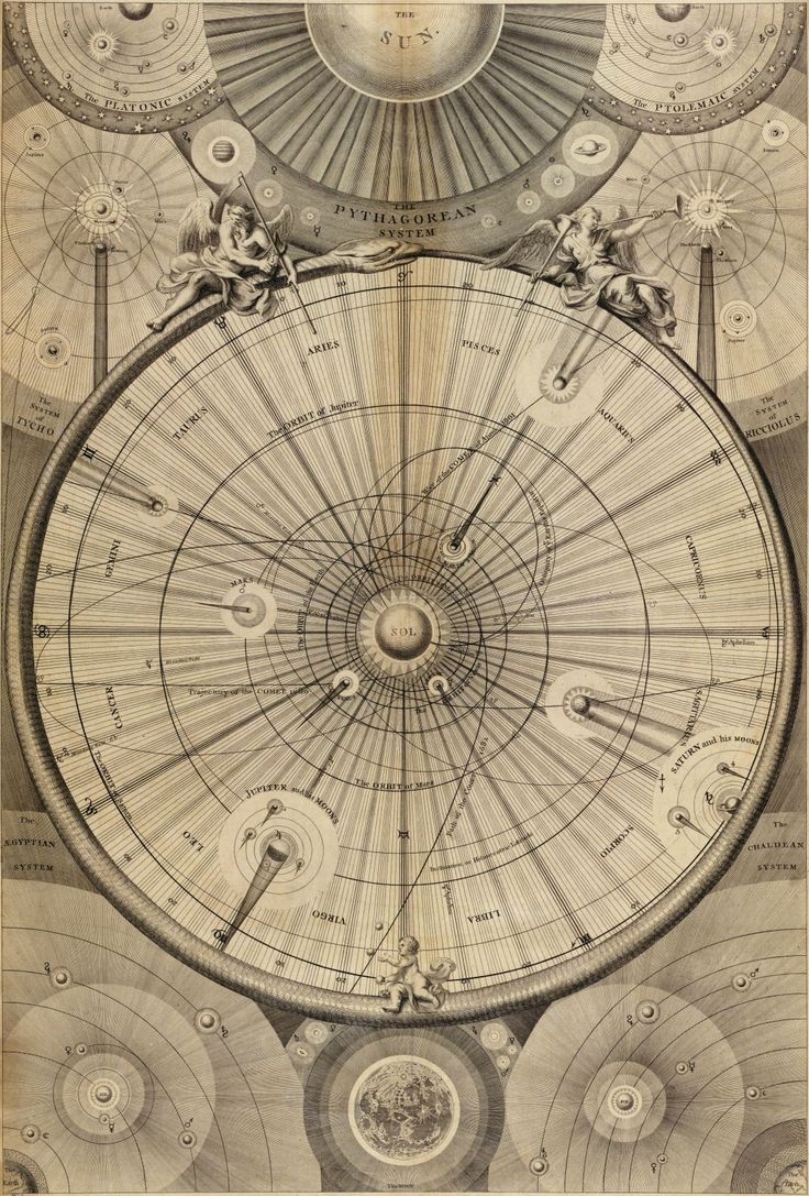 Antique map of the Solar System [1082x1599]