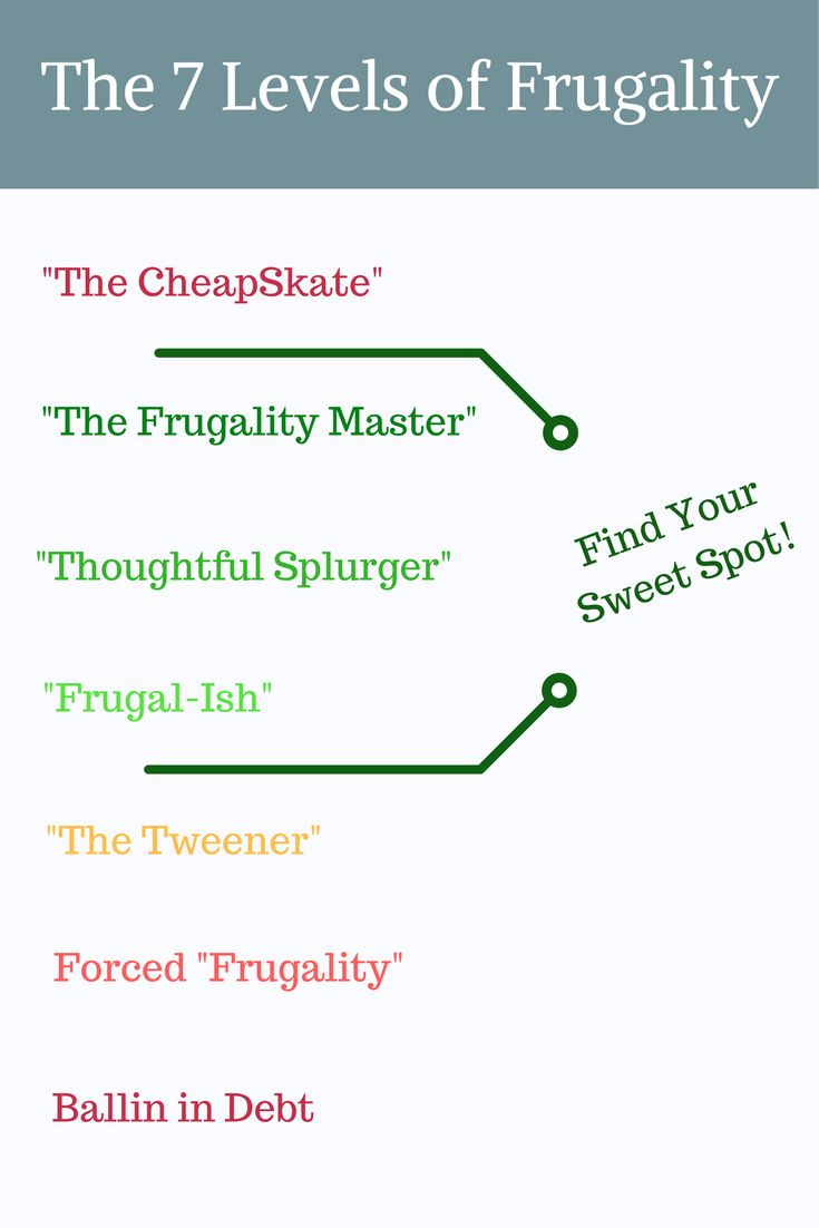 Do you wonder where you fall on the Frugality Scale? Are you a Frugal Master or a Thoughful Splurger? Spot via @apathyends