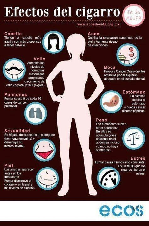 ¿Sabías que el cigarro aumenta las hormonas masculinas en una mujer? | 23 Infografías que te ayudarán a vivir una vida más sana