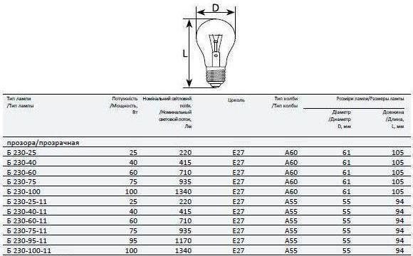 Картинки по запросу размер лампы накаливания