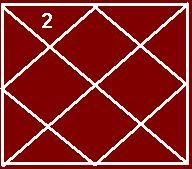 Astrology of Venus planet in 2nd house #Venus in #2nd house, venus in, venus, #in 2nd house, venus in 2nd, #with venus in, Venus in 2nd house 2015, #placement of venus, #natives, with venus, #planet, #people, #house, #2nd house, #of venus in, people, natives with venus, #astrology, Venus in 2nd house July 01,2015, placement http://www.astrovalley.com/venus-in-second-house.html