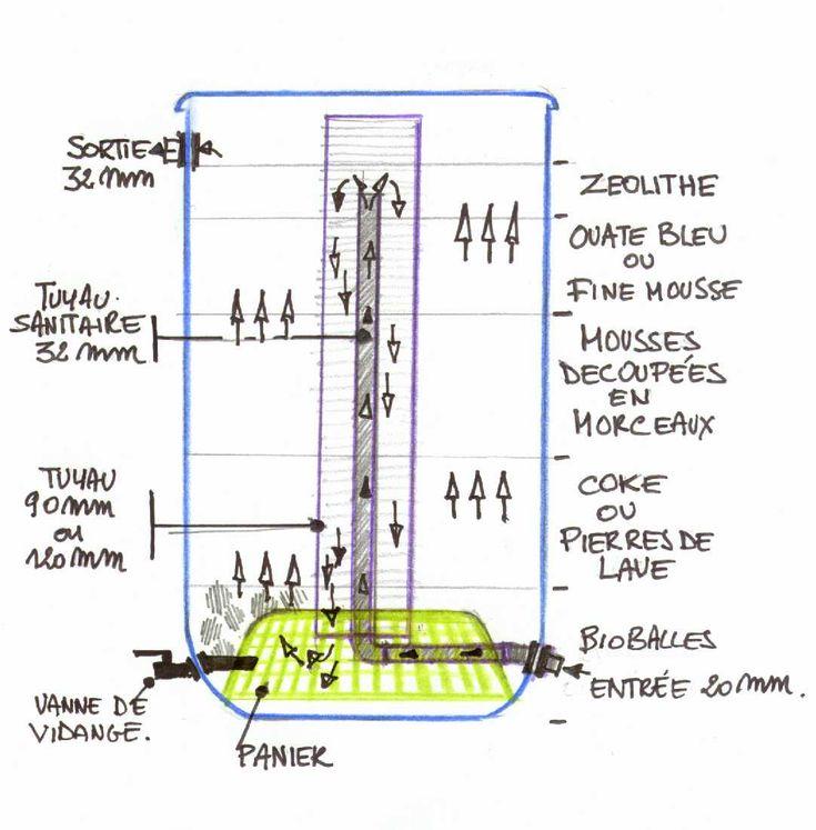 Filtre bidon bassin pinterest aquaponics and gardens - Filtre bassin maison ...