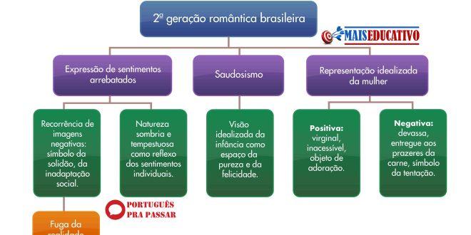 Romantismo - 2° Geração