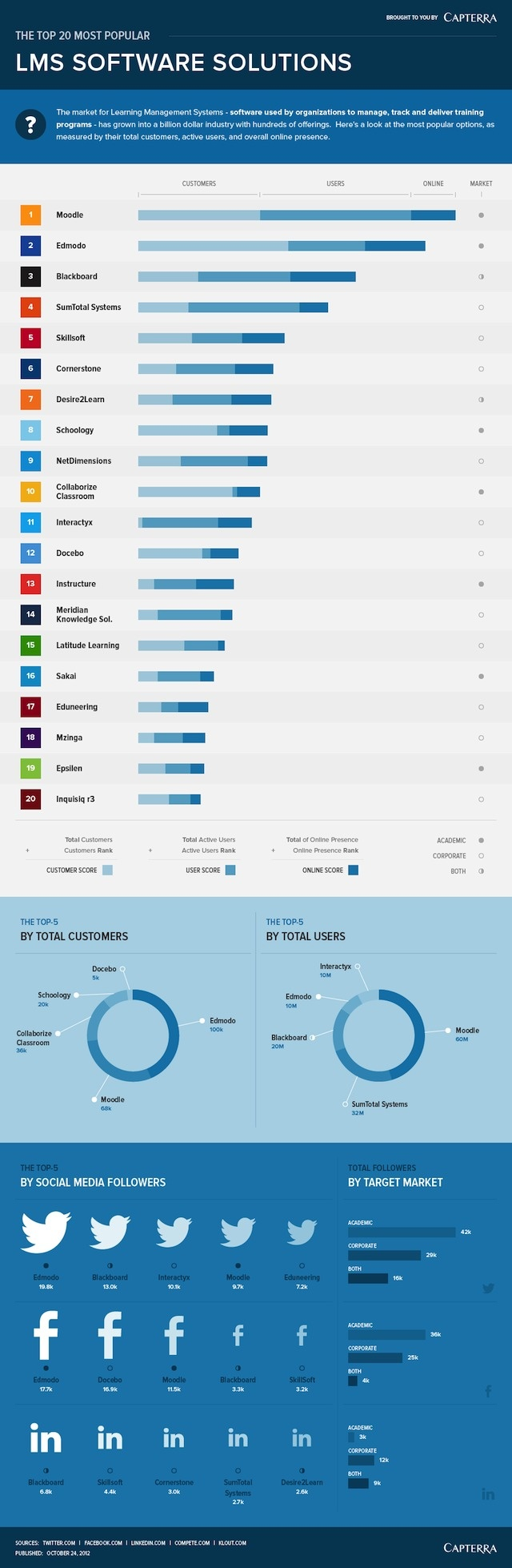 20 Most Popular Learning Management Systems [INFOGRAPHIC]