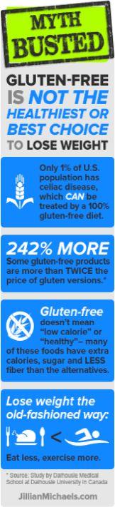 News flash - going gluten free WON'T help you lose weight!