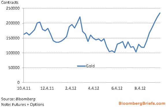 Speculative gold positions jumped by more than 2 standard deviations after Bernanke announced QE3.