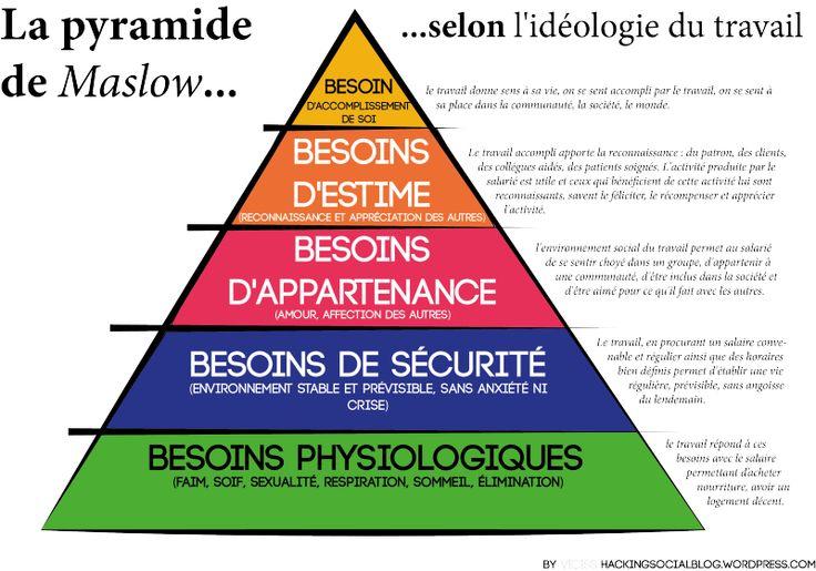 la pyramide de Maslow et le travail