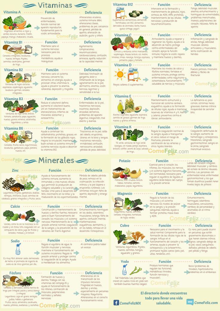 10 Vitaminas y 8 Minerales: Funciones, Carencia y Fuentes naturales | ComeFeliz
