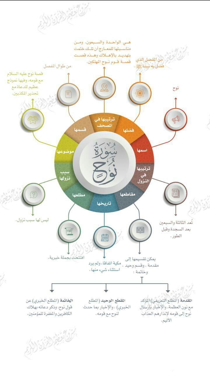 Pin By Kami Ziane On بطاقات التعريف بسور القرآن الكريم In 2020 Washer Necklace Jewelry Ale