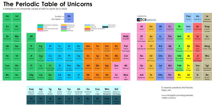 Periodic Table of Unicorns feature