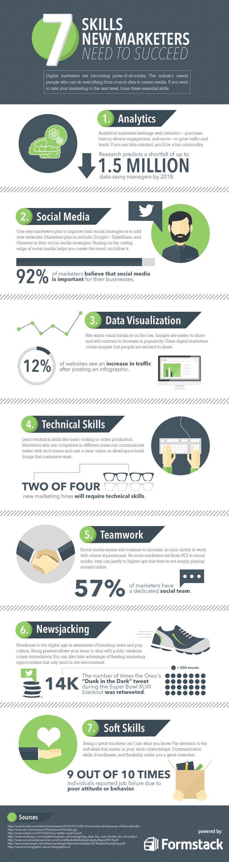 7 habilidades que necesarias para el éxito en Marketing Digital