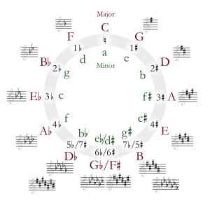 """In music theory, a diatonic scale (from the Greek διατονικός, meaning """"[progressing] through tones"""", also known as the heptatonic prima) is commonly defined as a seven-note, octave-repeating musical scale"""