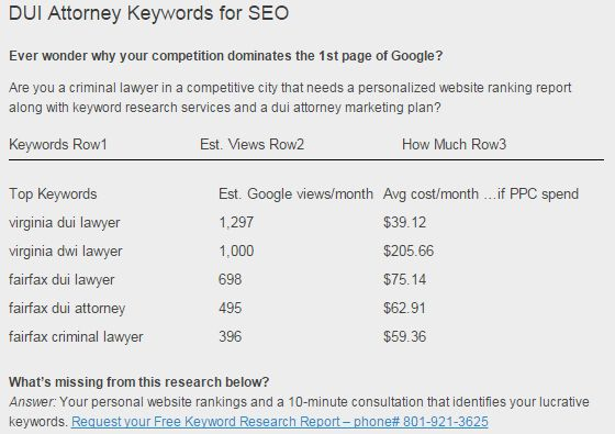 Ever wonder why your competition dominates the 1st page of Google?  Are you a criminal lawyer in a competitive city that needs a personalized website ranking report along with keyword research services and a dui attorney marketing plan?  Request your Free Keyword Research Report – phone# 801-921-3625