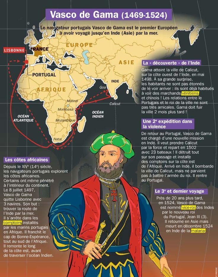 Fiche exposés : Vasco de Gama