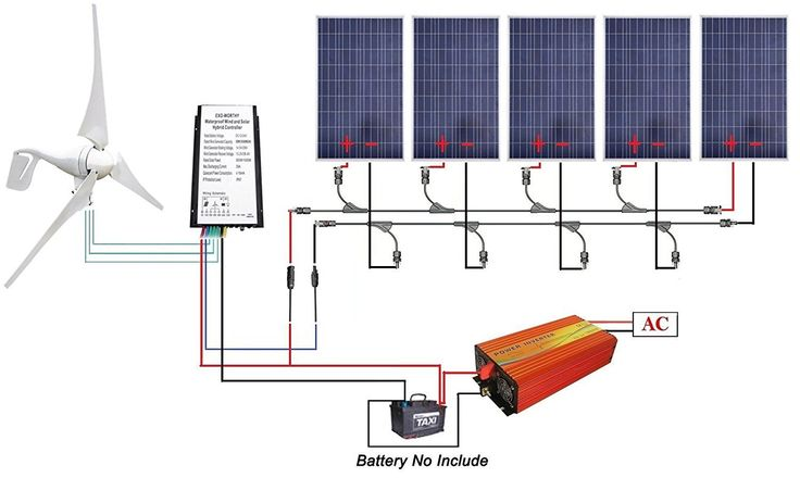 Amazon.com: ECO-WORTHY 12V to 110V 900W Wind Solar Power: 5pcs 100W Poly Solar Panels + 1pc 12V/24V 400W Wind Turbine + 1KW 12V-110V Off Grid Inverter + Cable Connector for Home Use: Home & Kitchen