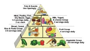 Nutrition and Hyperphagia | PWSAI.  Prader Willi needs the total calorie level to be 800 to 1200 calories a day.  These lower levels will provide for weight loss or maintenance for the adult or teenager whose calorie needs are about 60% of those without PWS.