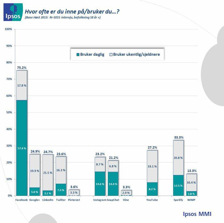 Bruksrater for de sosiale mediene i Q3 2013. Tall fra Ipsos MMI